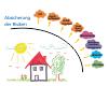 Baufinanzierung mit Sonnenscheingarantie